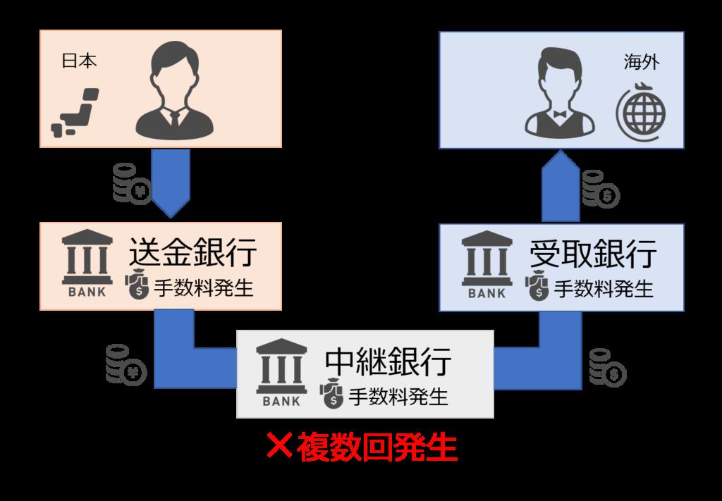 既存の送金システム